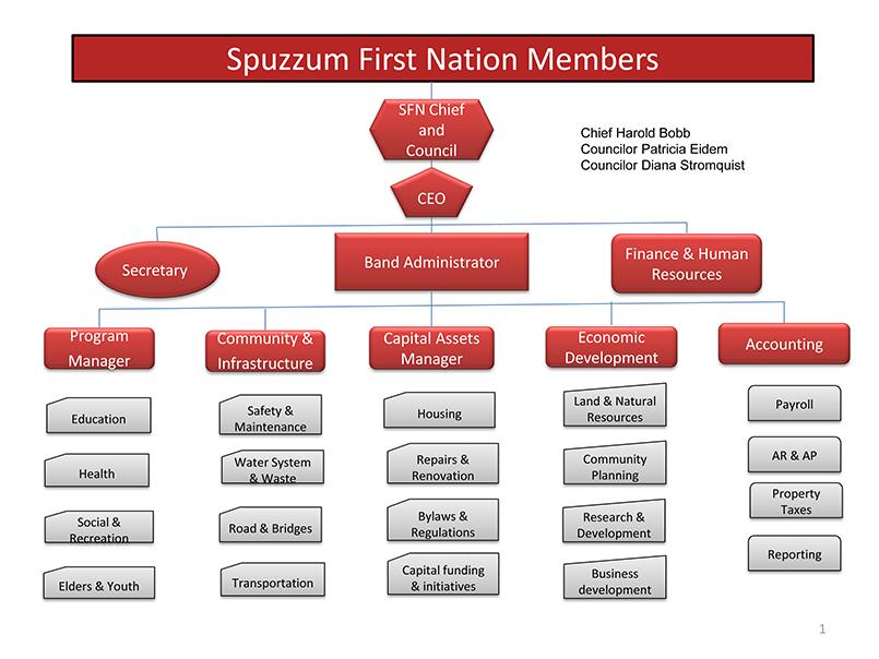 Spuzzum Organizational Chart